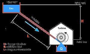 schema-topologie